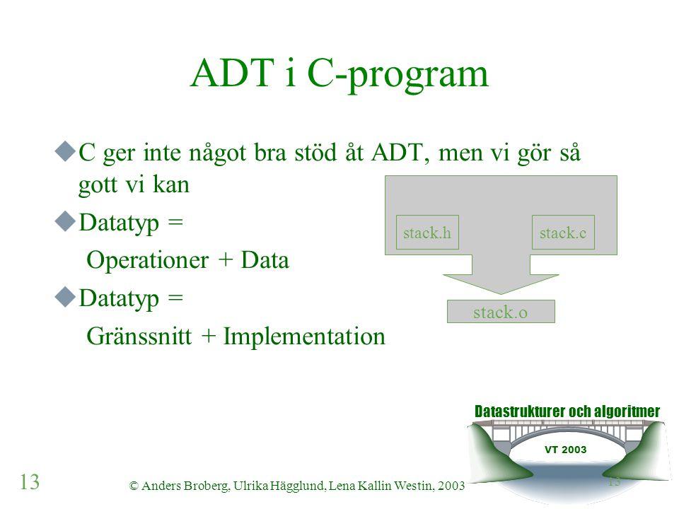 Datastrukturer och algoritmer VT 2003 13 © Anders Broberg, Ulrika Hägglund, Lena Kallin Westin, 2003 13  C ger inte något bra stöd åt ADT, men vi gör så gott vi kan  Datatyp = Operationer + Data  Datatyp = Gränssnitt + Implementation ADT i C-program stack.hstack.c stack.o