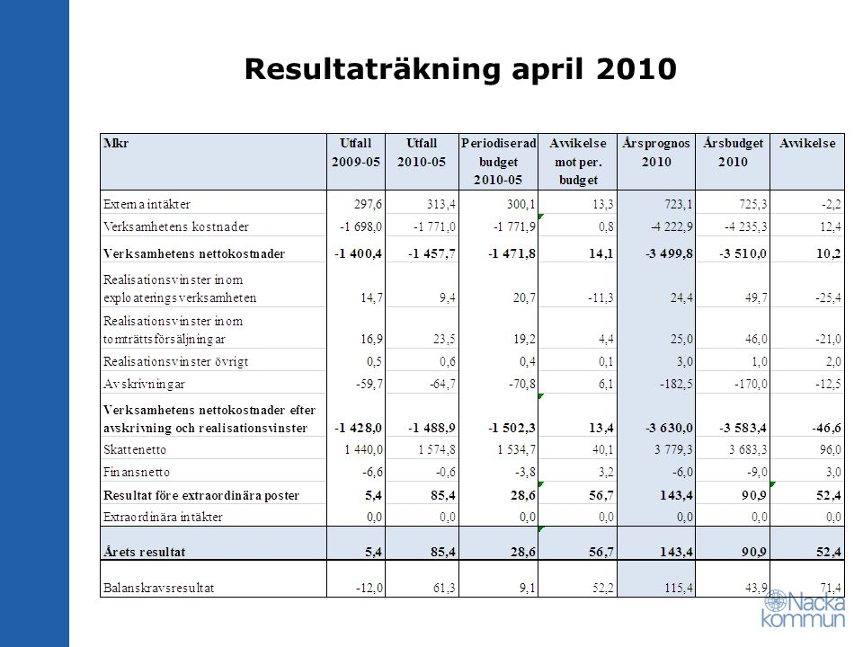 Resultaträkning april 2010