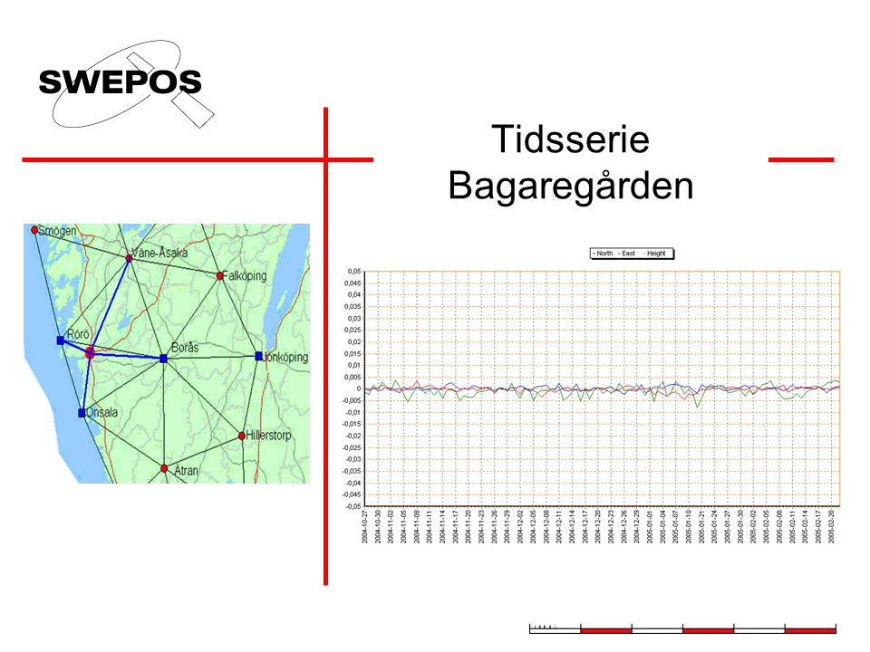 Tidsserie Bagaregården Bo Jonsson Lantmäteriet/SWEPOS bo.jonsson@lm.se