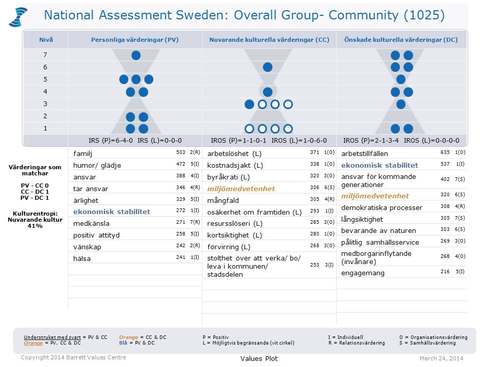 National Assessment Sweden: Overall Group- Community (1025) arbetslöshet (L) 3711(O) kostnadsjakt (L) 3381(O) byråkrati (L) 3203(O) miljömedvetenhet 3066(S) mångfald 3054(R) osäkerhet om framtiden (L) 2931(I) resursslöseri (L) 2853(O) kortsiktighet (L) 2801(O) förvirring (L) 2683(O) stolthet över att verka/ bo/ leva i kommunen/ stadsdelen 2533(I) arbetstillfällen 6351(O) ekonomisk stabilitet 5371(I) ansvar för kommande generationer 4027(S) miljömedvetenhet 3206(S) demokratiska processer 3084(R) långsiktighet 3057(S) bevarande av naturen 3036(S) pålitlig samhällsservice 2693(O) medborgarinflytande (invånare) 2684(O) engagemang 2165(I) Values Plot March 24, 2014 Copyright 2014 Barrett Values Centre I = Individuell R = Relationsvärdering Understruket med svart = PV & CC Orange = PV, CC & DC Orange = CC & DC Blå = PV & DC P = Positiv L = Möjligtvis begränsande (vit cirkel) O = Organisationsvärdering S = Samhällsvärdering Värderingar som matchar PV - CC 0 CC - DC 1 PV - DC 1 Kulturentropi: Nuvarande kultur 41% familj 5032(R) humor/ glädje 4725(I) ansvar 3884(I) tar ansvar 3464(R) ärlighet 3295(I) ekonomisk stabilitet 2721(I) medkänsla 2717(R) positiv attityd 2585(I) vänskap 2422(R) hälsa 2411(I) NivåPersonliga värderingar (PV)Nuvarande kulturella värderingar (CC)Önskade kulturella värderingar (DC) 7 6 5 4 3 2 1 IRS (P)=6-4-0 IRS (L)=0-0-0IROS (P)=1-1-0-1 IROS (L)=1-0-6-0IROS (P)=2-1-3-4 IROS (L)=0-0-0-0
