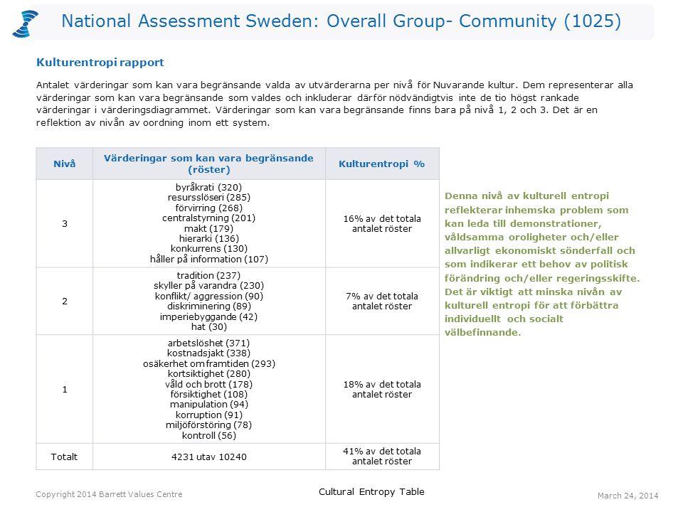 National Assessment Sweden: Overall Group- Community (1025) Röster: Nuvarande kulturRöster: Önskad kulturHopp arbetstillfällen155635480 ansvar för kommande generationer71402331 ekonomisk stabilitet207537330 långsiktighet83305222 effektivitet43203160 demokratiska processer153308155 medborgarinflytande (invånare)119268149 anpassningsbarhet60204144 lyhördhet22155133 pålitlig samhällsservice138269131 Ett värderingshopp inträffar när det är fler röster för en värdering gällande Önskad kultur än för en värdering gällande Nuvarande kultur.