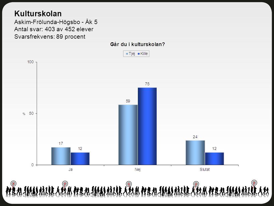 Kulturskolan Askim-Frölunda-Högsbo - Åk 5 Antal svar: 403 av 452 elever Svarsfrekvens: 89 procent