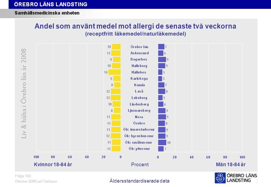 Fråga 10D, kön och område, åldersstandardiserade data Liv & hälsa i Örebro län år 2008 Fråga 10D Oktober 2008/Leif Carlsson Åldersstandardiserade data