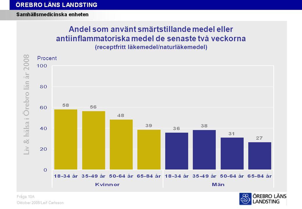 Fråga 10A, ålder och kön Liv & hälsa i Örebro län år 2008 Fråga 10A Oktober 2008/Leif Carlsson Procent Andel som använt smärtstillande medel eller antiinflammatoriska medel de senaste två veckorna (receptfritt läkemedel/naturläkemedel)