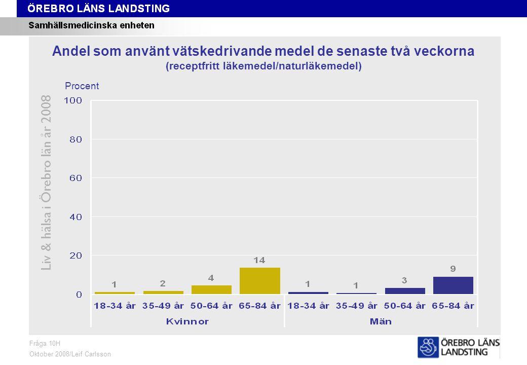 Fråga 10H, ålder och kön Liv & hälsa i Örebro län år 2008 Fråga 10H Oktober 2008/Leif Carlsson Procent Andel som använt vätskedrivande medel de senaste två veckorna (receptfritt läkemedel/naturläkemedel)