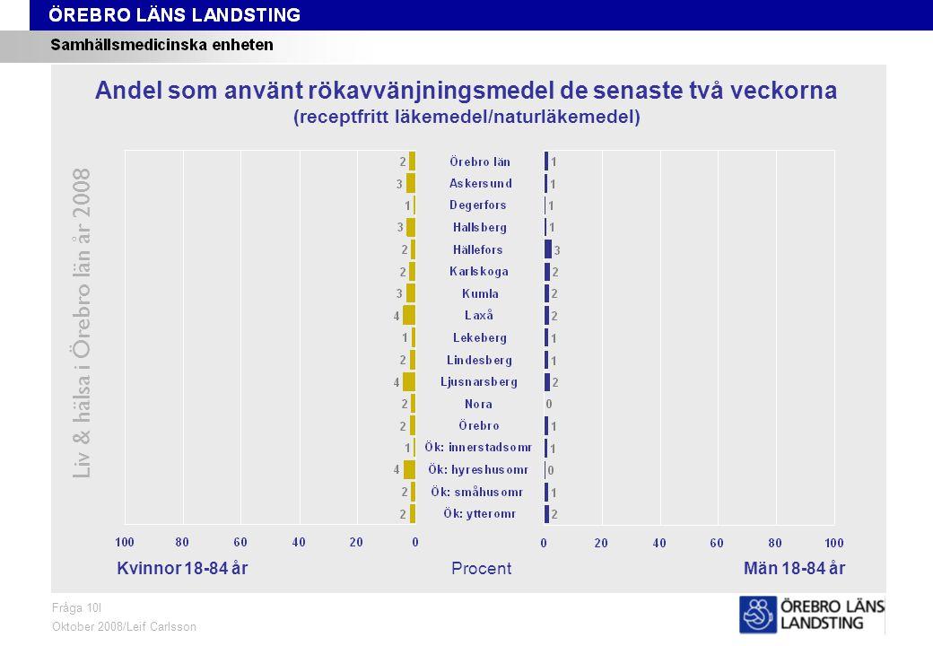 Fråga 10I, kön och område Liv & hälsa i Örebro län år 2008 Fråga 10I Oktober 2008/Leif Carlsson ProcentKvinnor 18-84 årMän 18-84 år Andel som använt rökavvänjningsmedel de senaste två veckorna (receptfritt läkemedel/naturläkemedel)