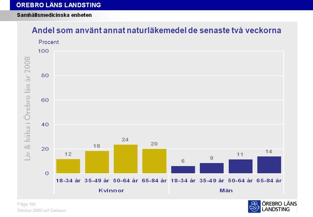 Fråga 10K, ålder och kön Liv & hälsa i Örebro län år 2008 Fråga 10K Oktober 2008/Leif Carlsson Procent Andel som använt annat naturläkemedel de senaste två veckorna
