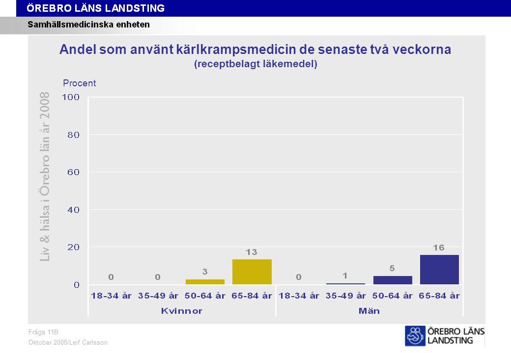 Fråga 11B, ålder och kön Liv & hälsa i Örebro län år 2008 Fråga 11B Oktober 2008/Leif Carlsson Procent Andel som använt kärlkrampsmedicin de senaste två veckorna (receptbelagt läkemedel)