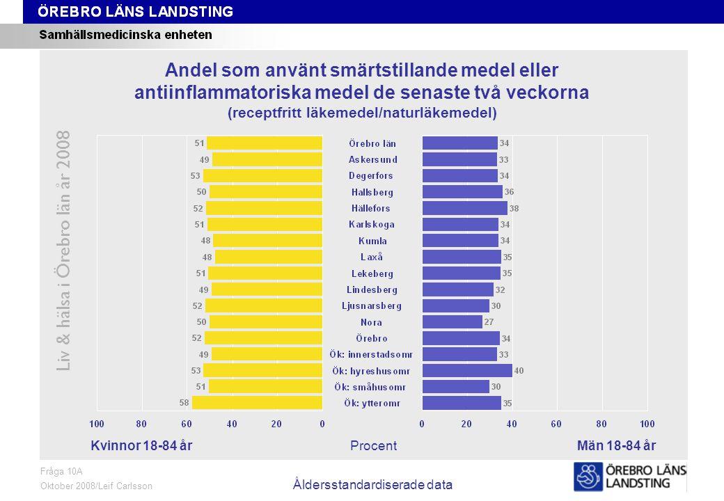 Fråga 10A, kön och område, åldersstandardiserade data Liv & hälsa i Örebro län år 2008 Fråga 10A Oktober 2008/Leif Carlsson Åldersstandardiserade data