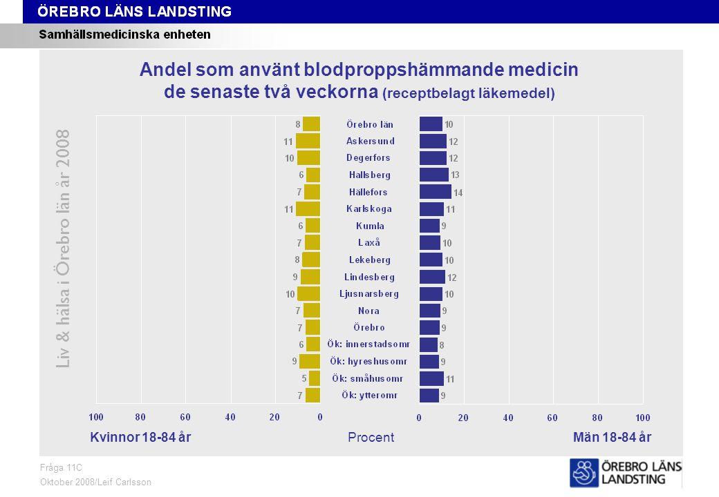 Fråga 11C, kön och område Liv & hälsa i Örebro län år 2008 Fråga 11C Oktober 2008/Leif Carlsson ProcentKvinnor 18-84 årMän 18-84 år Andel som använt blodproppshämmande medicin de senaste två veckorna (receptbelagt läkemedel)