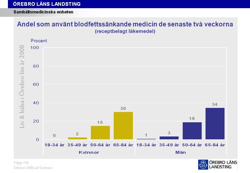 Fråga 11D, ålder och kön Liv & hälsa i Örebro län år 2008 Fråga 11D Oktober 2008/Leif Carlsson Procent Andel som använt blodfettssänkande medicin de senaste två veckorna (receptbelagt läkemedel)