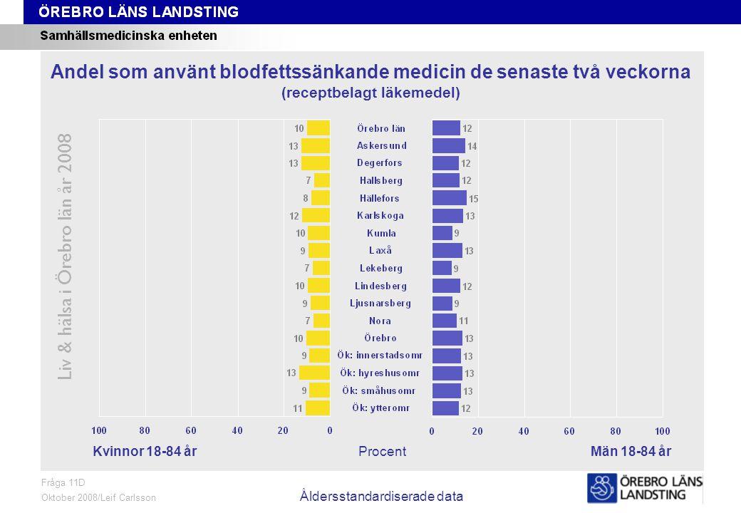 Fråga 11D, kön och område, åldersstandardiserade data Liv & hälsa i Örebro län år 2008 Fråga 11D Oktober 2008/Leif Carlsson Åldersstandardiserade data