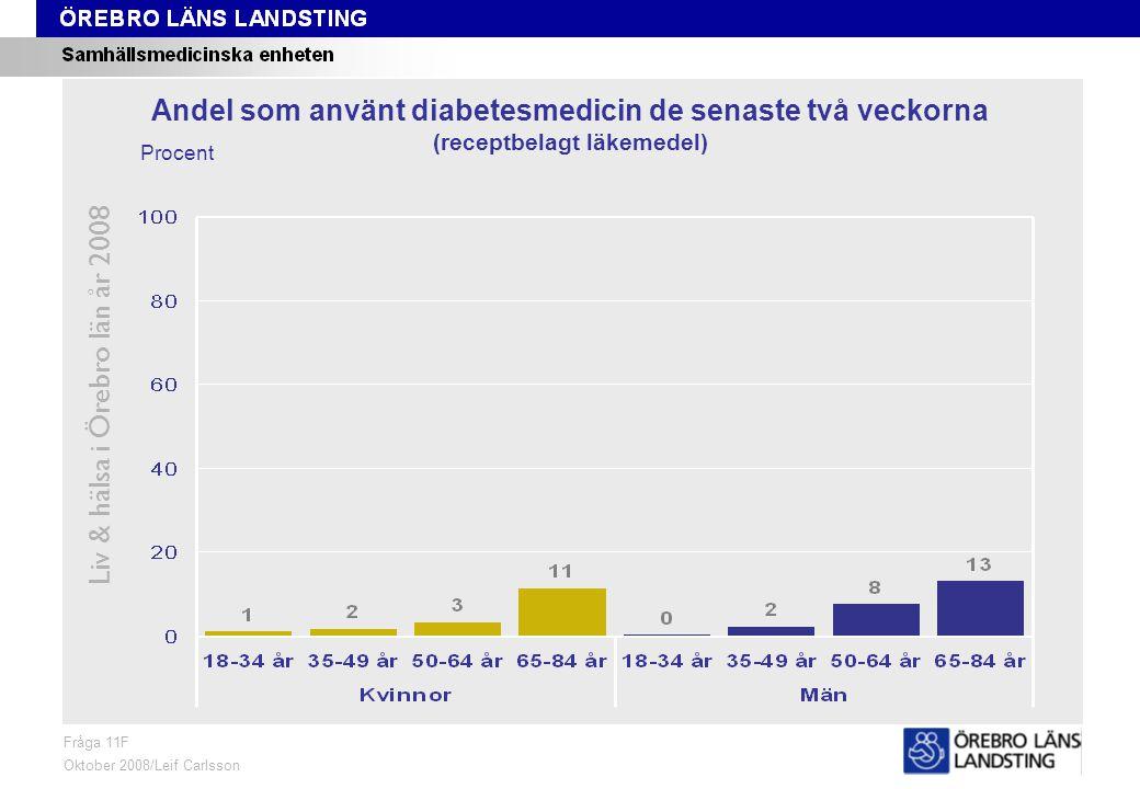 Fråga 11F, ålder och kön Liv & hälsa i Örebro län år 2008 Fråga 11F Oktober 2008/Leif Carlsson Procent Andel som använt diabetesmedicin de senaste två veckorna (receptbelagt läkemedel)