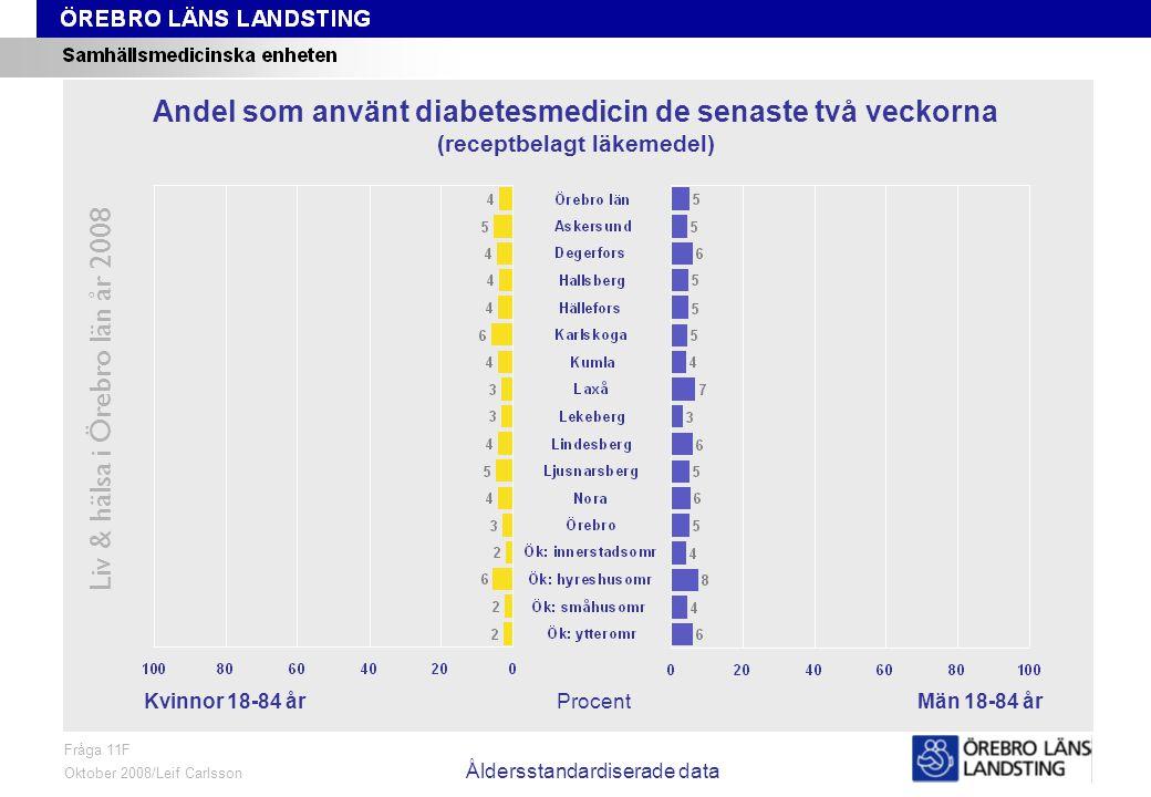Fråga 11F, kön och område, åldersstandardiserade data Liv & hälsa i Örebro län år 2008 Fråga 11F Oktober 2008/Leif Carlsson Åldersstandardiserade data