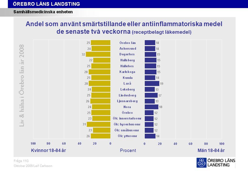 Fråga 11G, kön och område Liv & hälsa i Örebro län år 2008 Fråga 11G Oktober 2008/Leif Carlsson ProcentKvinnor 18-84 årMän 18-84 år Andel som använt smärtstillande eller antiinflammatoriska medel de senaste två veckorna (receptbelagt läkemedel)