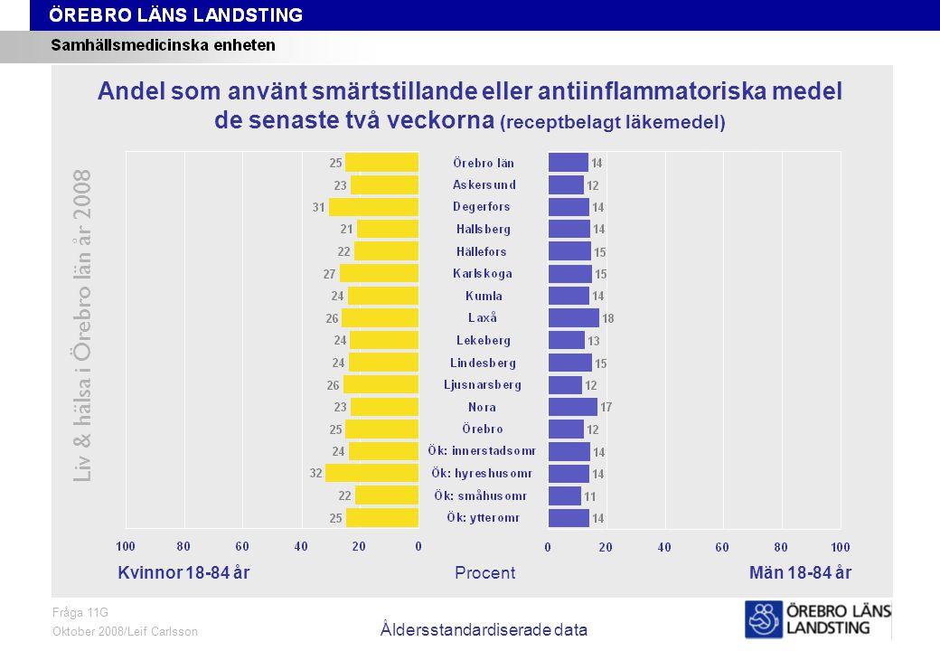 Fråga 11G, kön och område, åldersstandardiserade data Liv & hälsa i Örebro län år 2008 Fråga 11G Oktober 2008/Leif Carlsson Åldersstandardiserade data