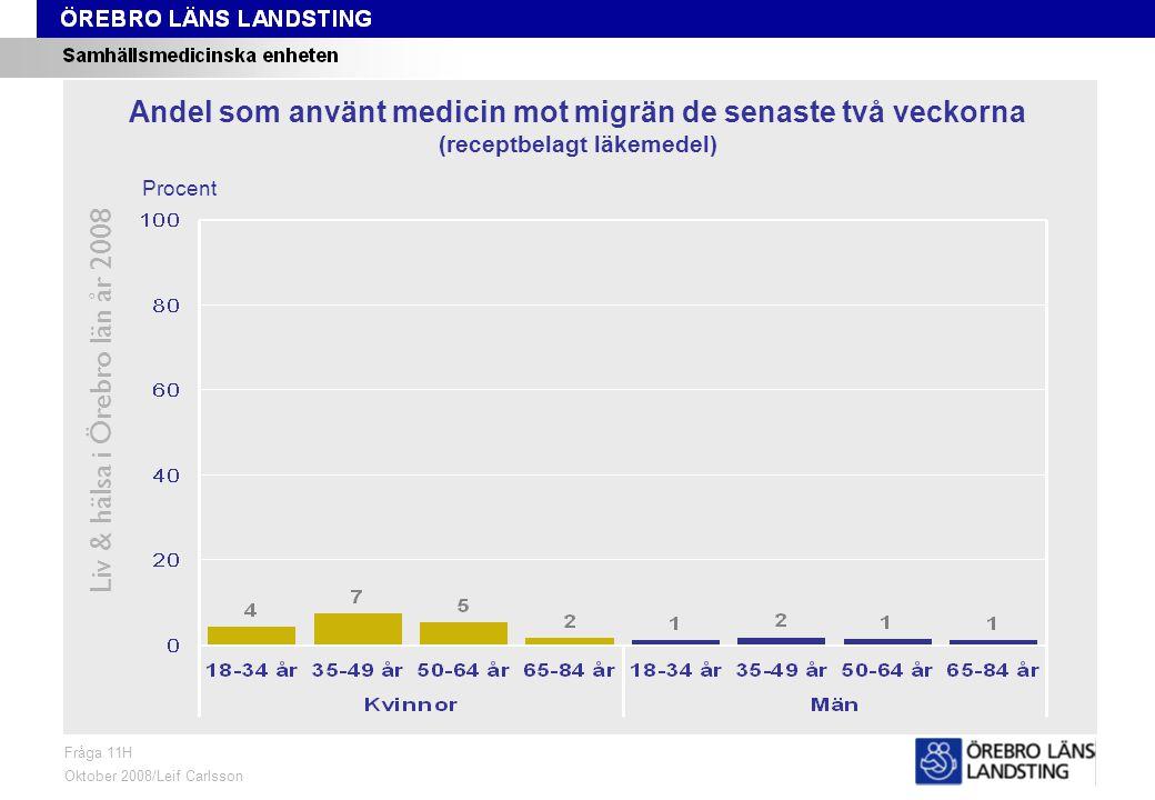 Fråga 11H, ålder och kön Liv & hälsa i Örebro län år 2008 Fråga 11H Oktober 2008/Leif Carlsson Procent Andel som använt medicin mot migrän de senaste två veckorna (receptbelagt läkemedel)