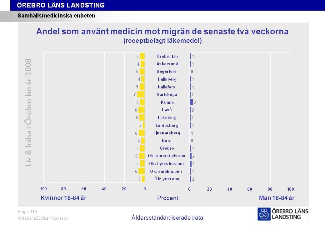 Fråga 11H, kön och område, åldersstandardiserade data Liv & hälsa i Örebro län år 2008 Fråga 11H Oktober 2008/Leif Carlsson Åldersstandardiserade data