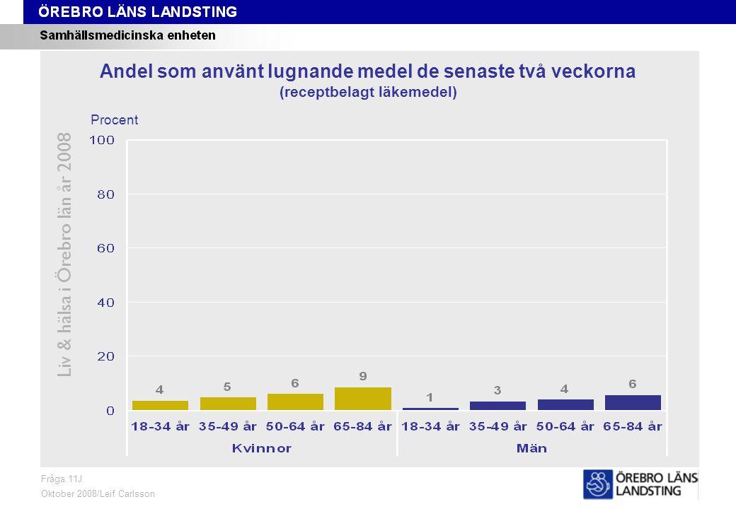 Fråga 11J, ålder och kön Liv & hälsa i Örebro län år 2008 Fråga 11J Oktober 2008/Leif Carlsson Procent Andel som använt lugnande medel de senaste två veckorna (receptbelagt läkemedel)