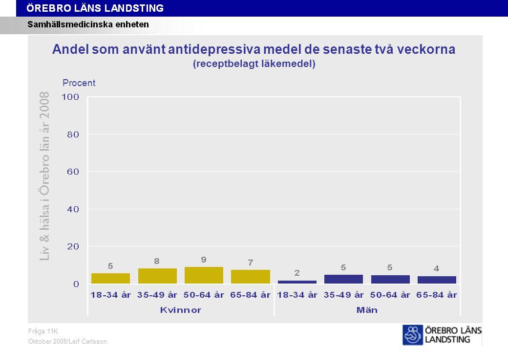 Fråga 11K, ålder och kön Liv & hälsa i Örebro län år 2008 Fråga 11K Oktober 2008/Leif Carlsson Procent Andel som använt antidepressiva medel de senaste två veckorna (receptbelagt läkemedel)