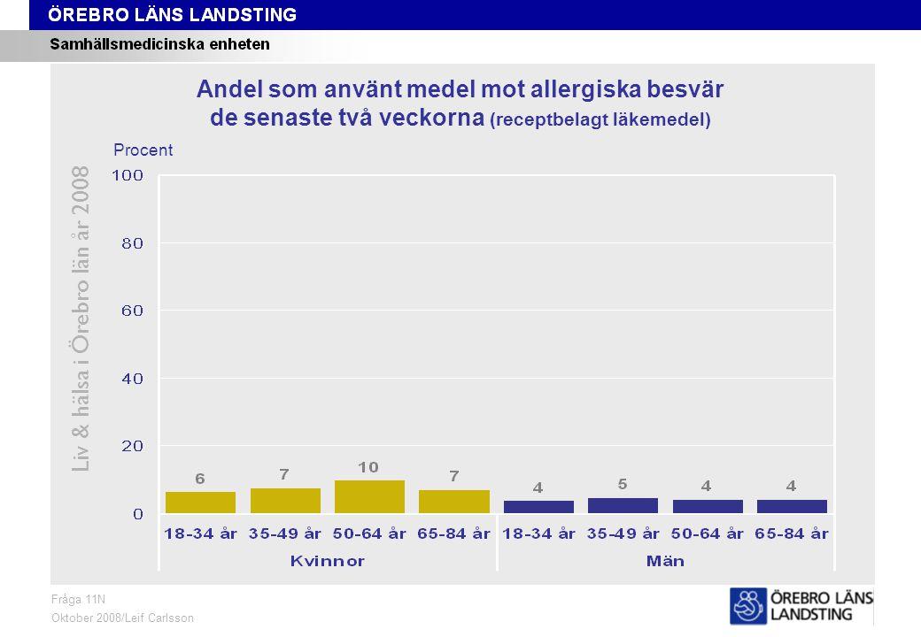Fråga 11N, ålder och kön Liv & hälsa i Örebro län år 2008 Fråga 11N Oktober 2008/Leif Carlsson Procent Andel som använt medel mot allergiska besvär de senaste två veckorna (receptbelagt läkemedel)