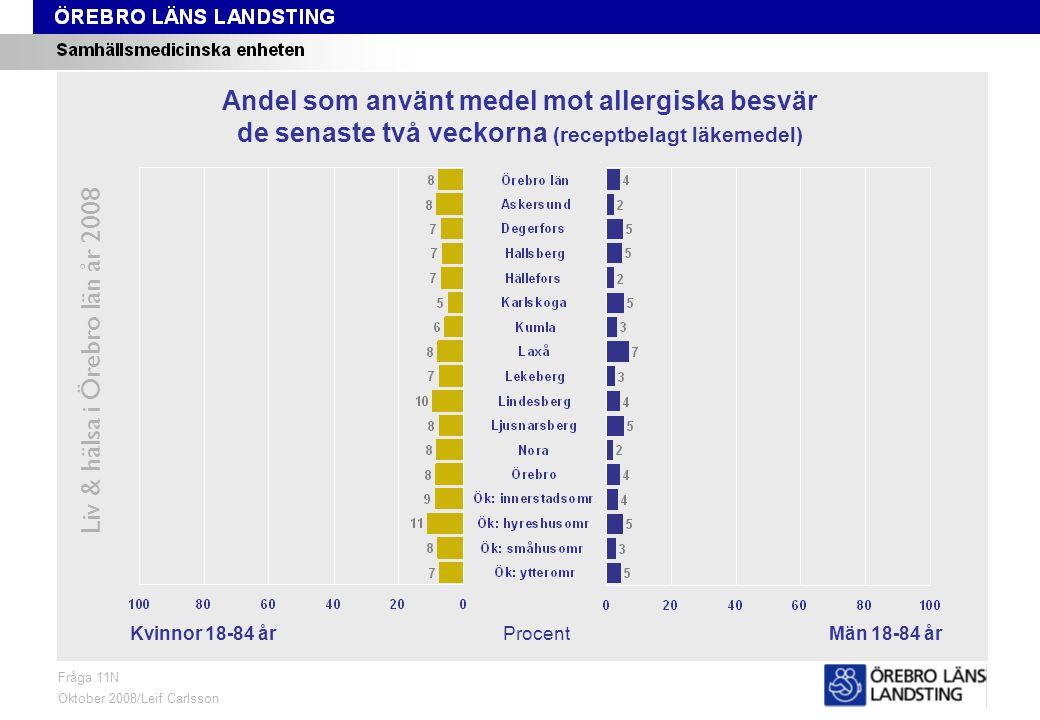 Fråga 11N, kön och område Liv & hälsa i Örebro län år 2008 Fråga 11N Oktober 2008/Leif Carlsson ProcentKvinnor 18-84 årMän 18-84 år Andel som använt medel mot allergiska besvär de senaste två veckorna (receptbelagt läkemedel)