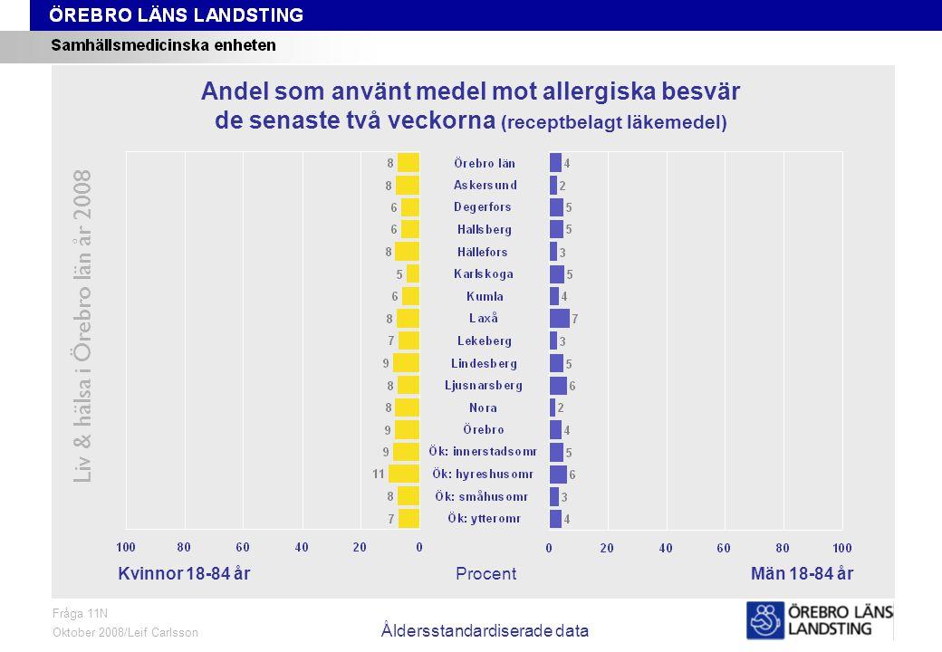 Fråga 11N, kön och område, åldersstandardiserade data Liv & hälsa i Örebro län år 2008 Fråga 11N Oktober 2008/Leif Carlsson Åldersstandardiserade data ProcentKvinnor 18-84 årMän 18-84 år Andel som använt medel mot allergiska besvär de senaste två veckorna (receptbelagt läkemedel)