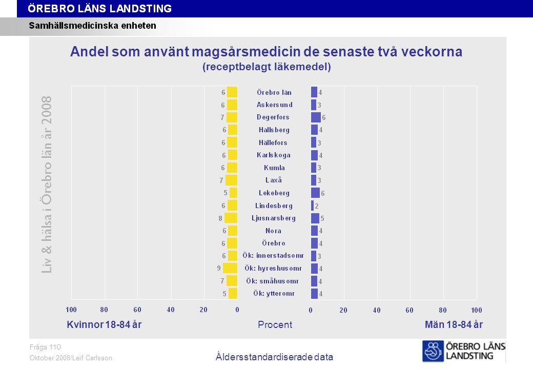 Fråga 11O, kön och område, åldersstandardiserade data Liv & hälsa i Örebro län år 2008 Fråga 11O Oktober 2008/Leif Carlsson Åldersstandardiserade data