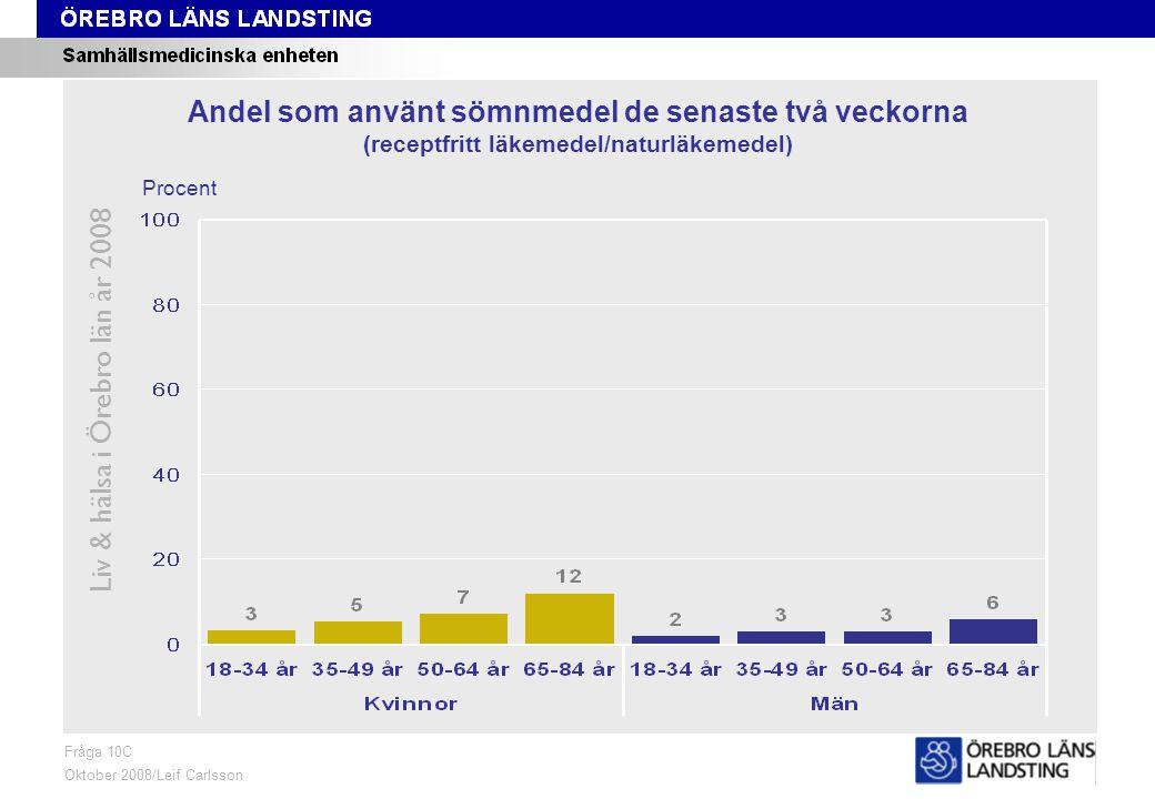 Fråga 10C, ålder och kön Liv & hälsa i Örebro län år 2008 Fråga 10C Oktober 2008/Leif Carlsson Procent Andel som använt sömnmedel de senaste två veckorna (receptfritt läkemedel/naturläkemedel)
