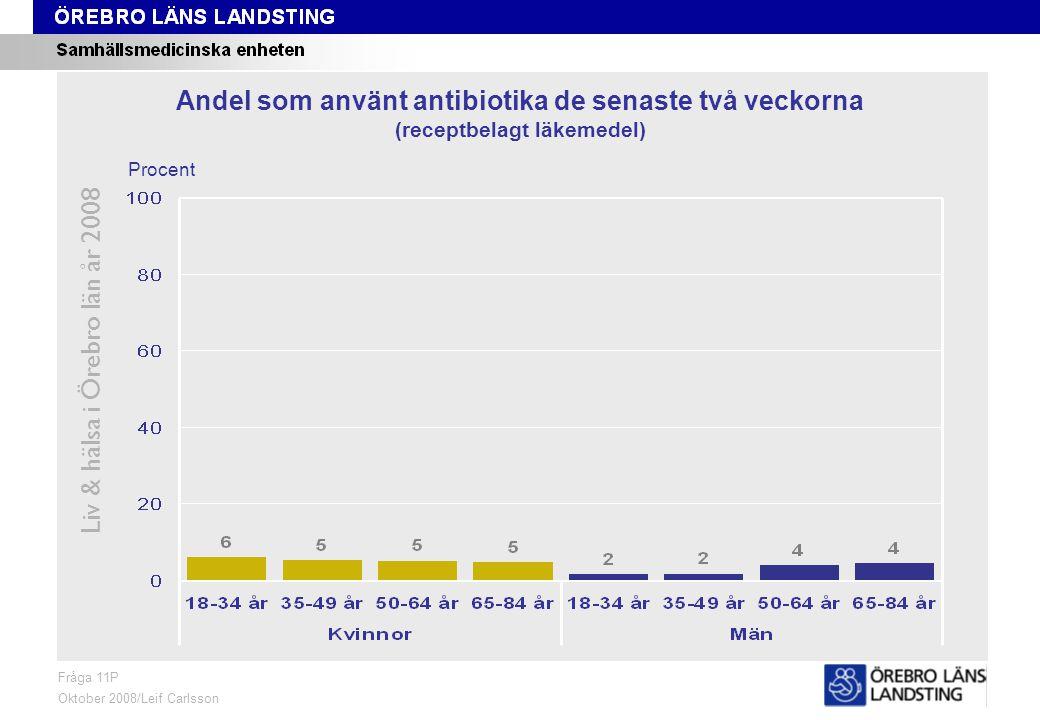 Fråga 11P, ålder och kön Liv & hälsa i Örebro län år 2008 Fråga 11P Oktober 2008/Leif Carlsson Procent Andel som använt antibiotika de senaste två veckorna (receptbelagt läkemedel)