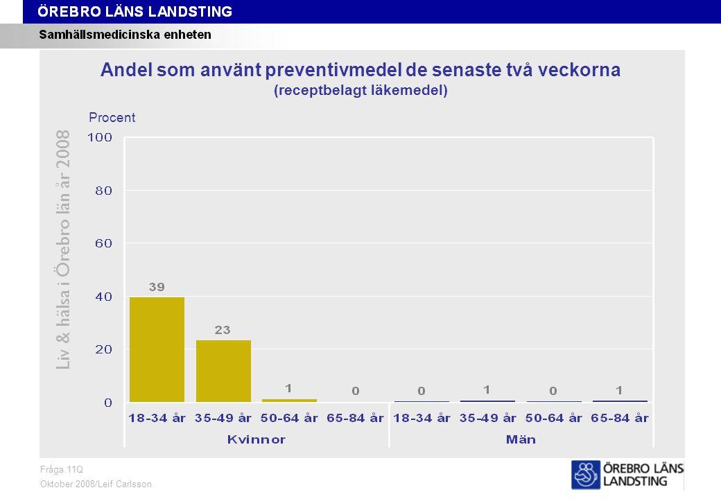 Fråga 11Q, ålder och kön Liv & hälsa i Örebro län år 2008 Fråga 11Q Oktober 2008/Leif Carlsson Procent Andel som använt preventivmedel de senaste två veckorna (receptbelagt läkemedel)