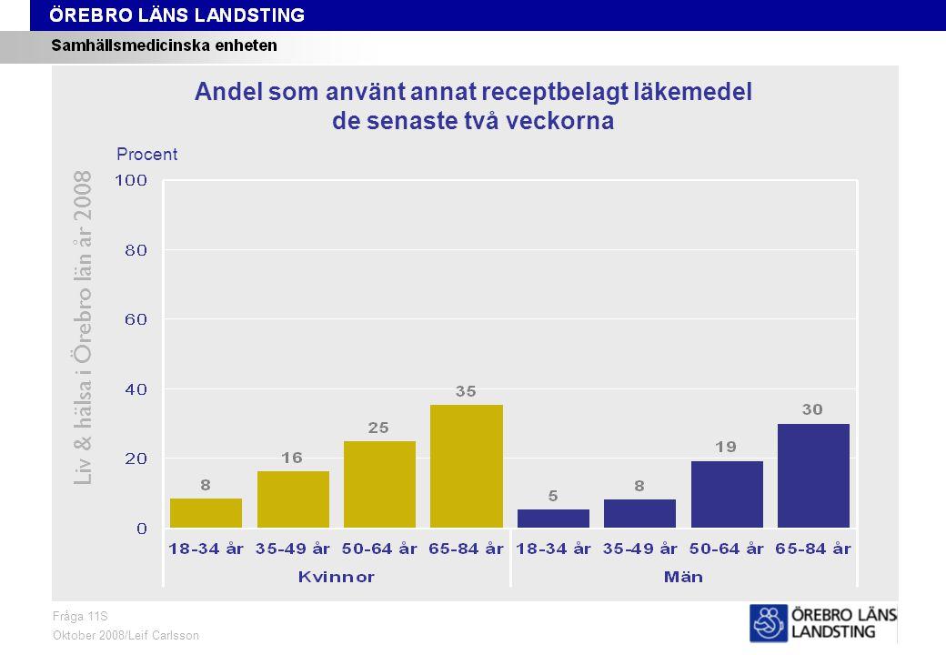 Fråga 11S, ålder och kön Liv & hälsa i Örebro län år 2008 Fråga 11S Oktober 2008/Leif Carlsson Procent Andel som använt annat receptbelagt läkemedel de senaste två veckorna
