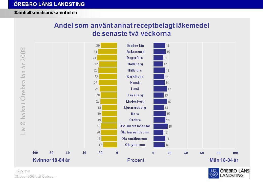 Fråga 11S, kön och område Liv & hälsa i Örebro län år 2008 Fråga 11S Oktober 2008/Leif Carlsson ProcentKvinnor 18-84 årMän 18-84 år Andel som använt a