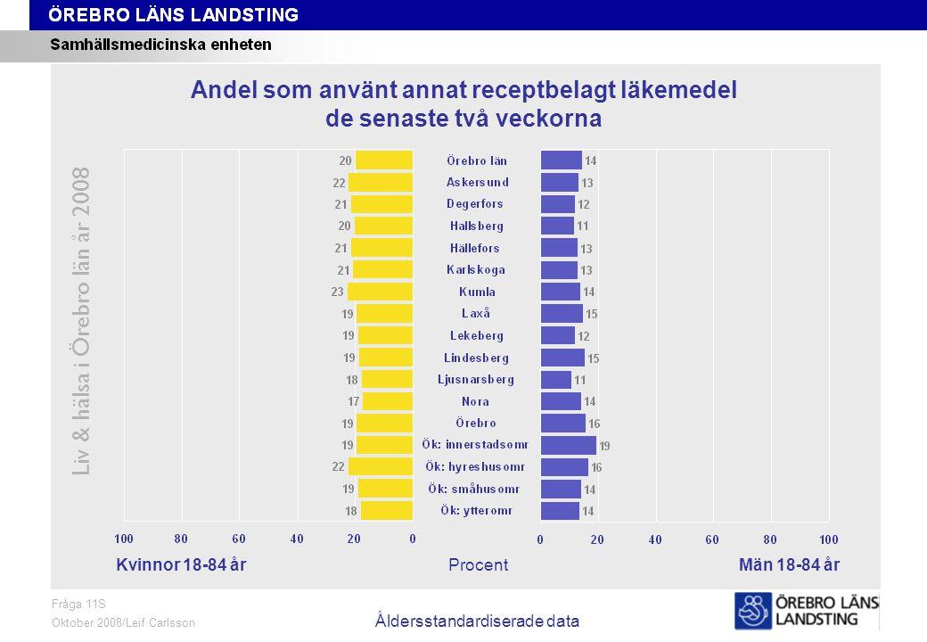 Fråga 11S, kön och område, åldersstandardiserade data Liv & hälsa i Örebro län år 2008 Fråga 11S Oktober 2008/Leif Carlsson Åldersstandardiserade data