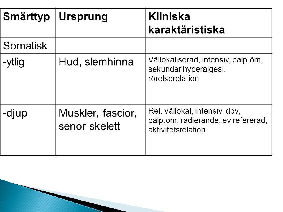 SmärttypUrsprungKliniska karaktäristiska Somatisk -ytligHud, slemhinna Vällokaliserad, intensiv, palp.öm, sekundär hyperalgesi, rörelserelation -djupM