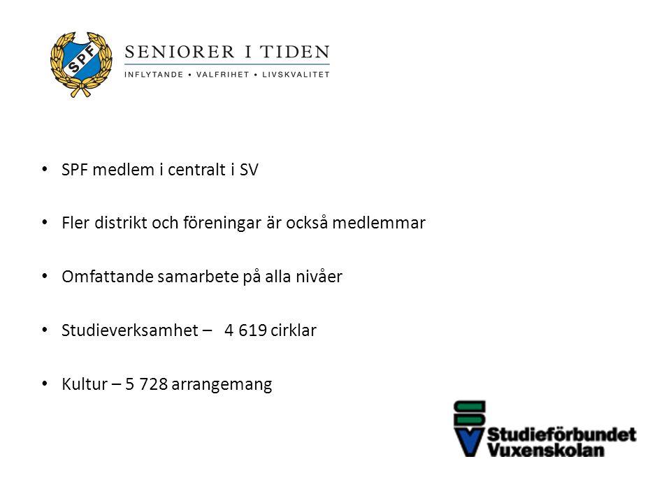 SPF medlem i centralt i SV Fler distrikt och föreningar är också medlemmar Omfattande samarbete på alla nivåer Studieverksamhet – 4 619 cirklar Kultur – 5 728 arrangemang