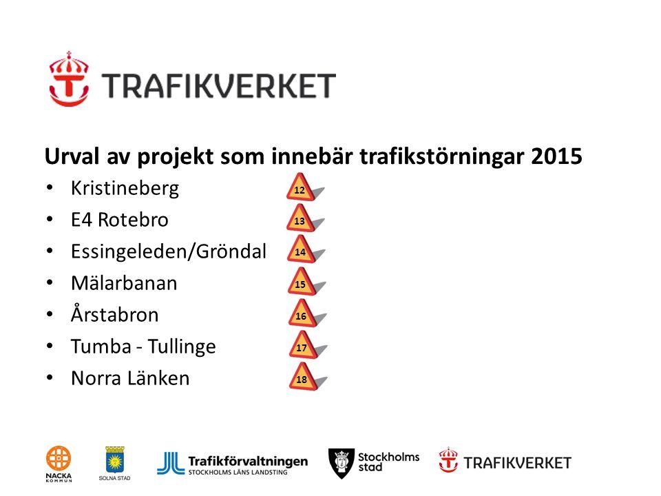 Urval av projekt som innebär trafikstörningar 2015 Kristineberg E4 Rotebro Essingeleden/Gröndal Mälarbanan Årstabron Tumba - Tullinge Norra Länken 121