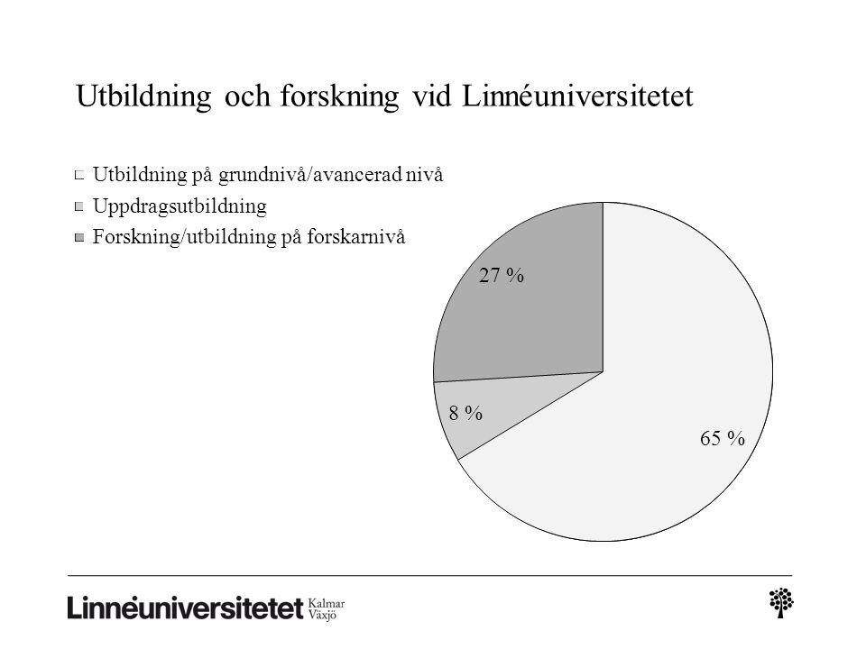Utbildning och forskning vid Linnéuniversitetet Utbildning på grundnivå/avancerad nivå Uppdragsutbildning Forskning/utbildning på forskarnivå 8 % 27 % 65 %