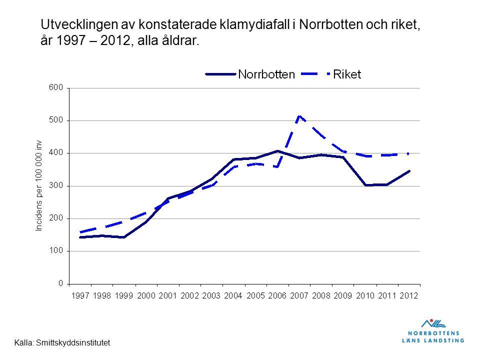 Antal konstaterade klamydiainfektioner, Norrbotten alla åldrar, år 1997 - 2012