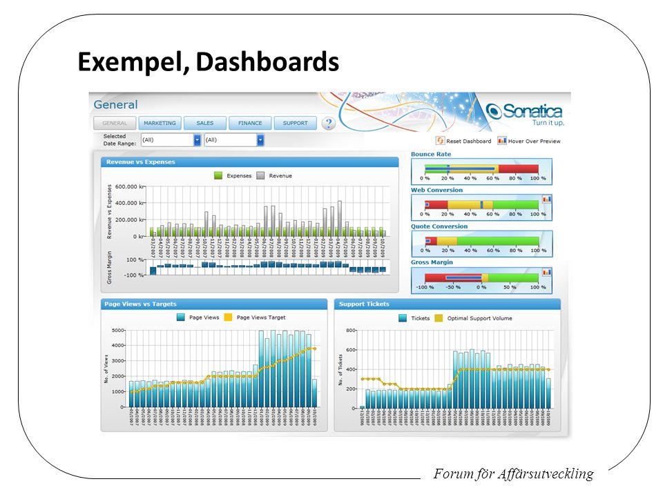 Forum för Affärsutveckling Exempel, Dashboards