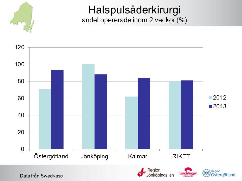 Halspulsåderkirurgi andel opererade inom 2 veckor (%) Data från Swedvasc