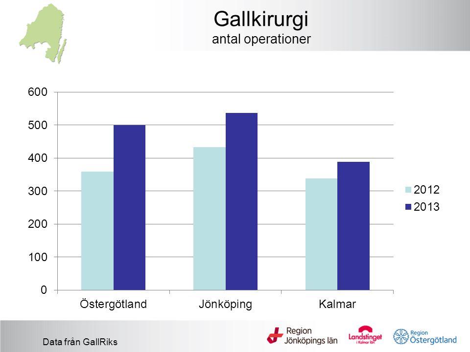 Gallkirurgi antal operationer Data från GallRiks