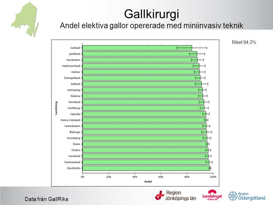 Gallkirurgi Andel elektiva gallor opererade med miniinvasiv teknik Riket 94;3% Data från GallRiks
