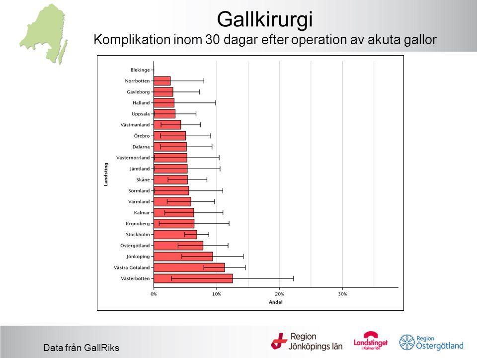 Gallkirurgi Komplikation inom 30 dagar efter operation av akuta gallor Data från GallRiks