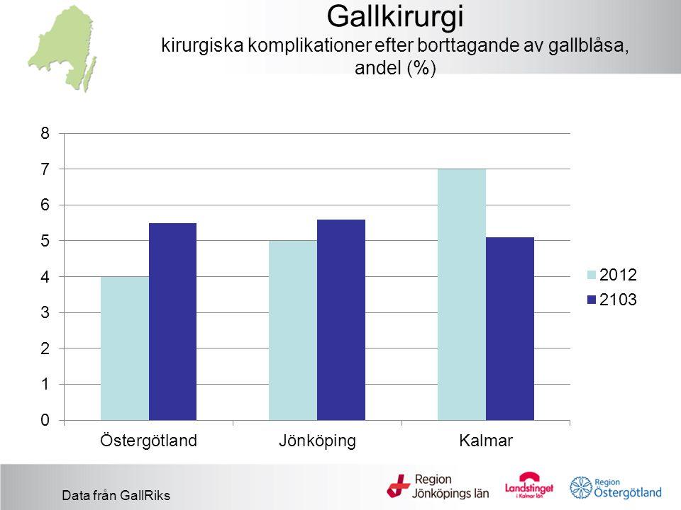 Gallkirurgi kirurgiska komplikationer efter borttagande av gallblåsa, andel (%) Data från GallRiks