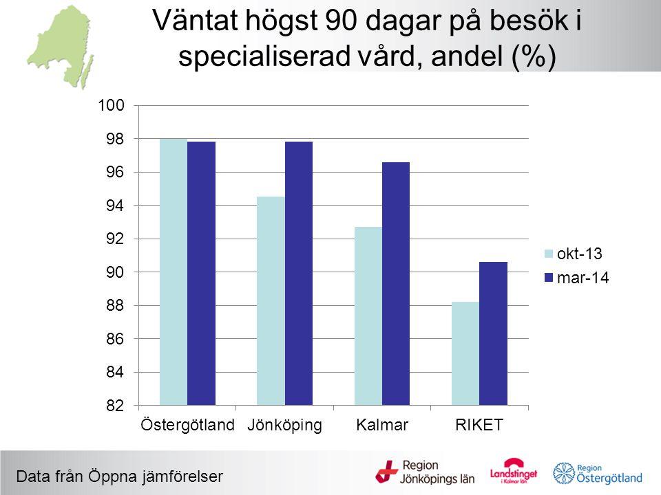 Väntat högst 90 dagar på besök i specialiserad vård, andel (%) Data från Öppna jämförelser
