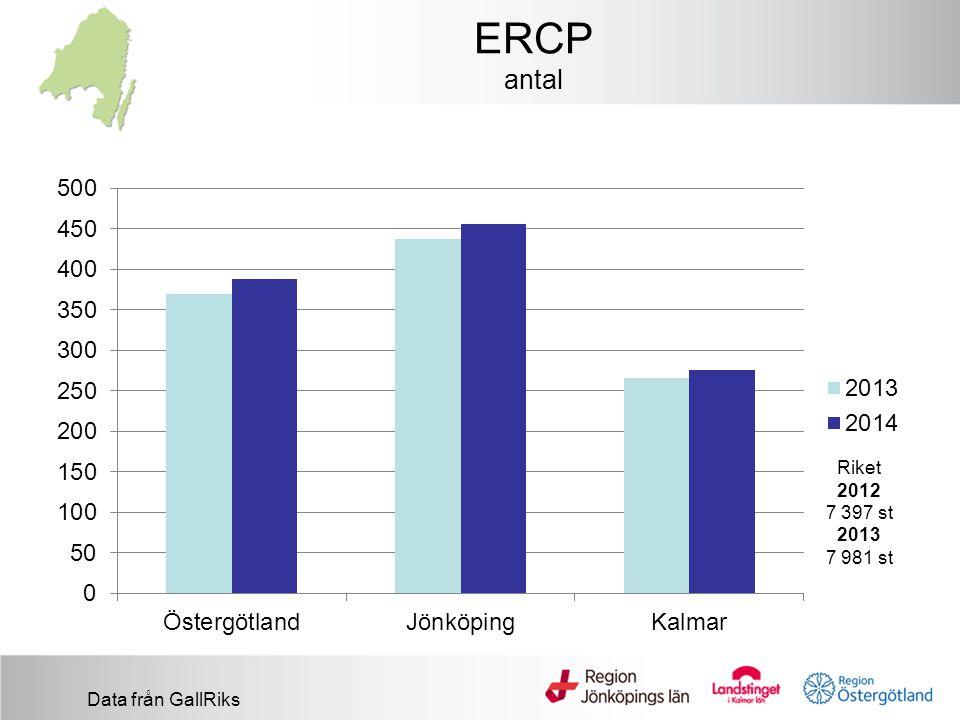 ERCP antal Data från GallRiks