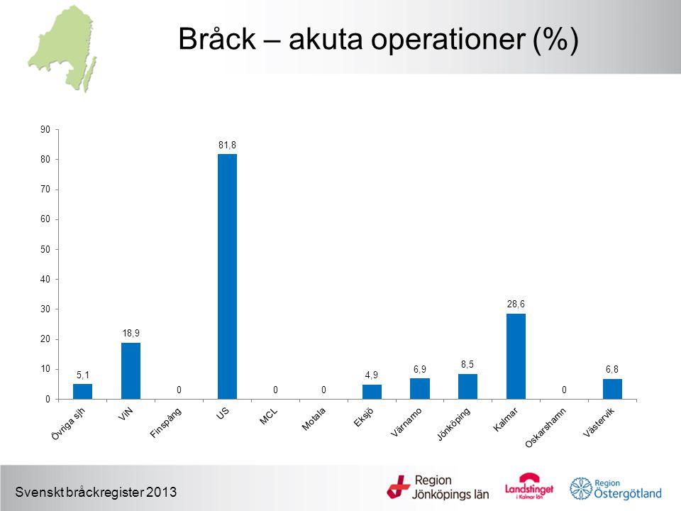 Bråck – akuta operationer (%) Svenskt bråckregister 2013