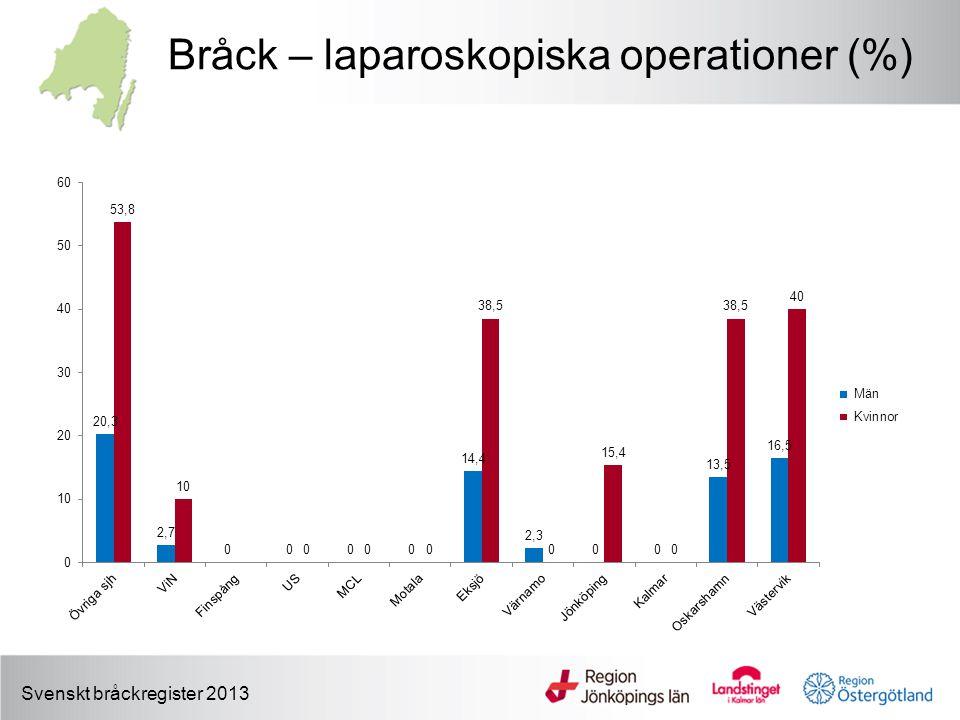 Bråck – laparoskopiska operationer (%) Svenskt bråckregister 2013