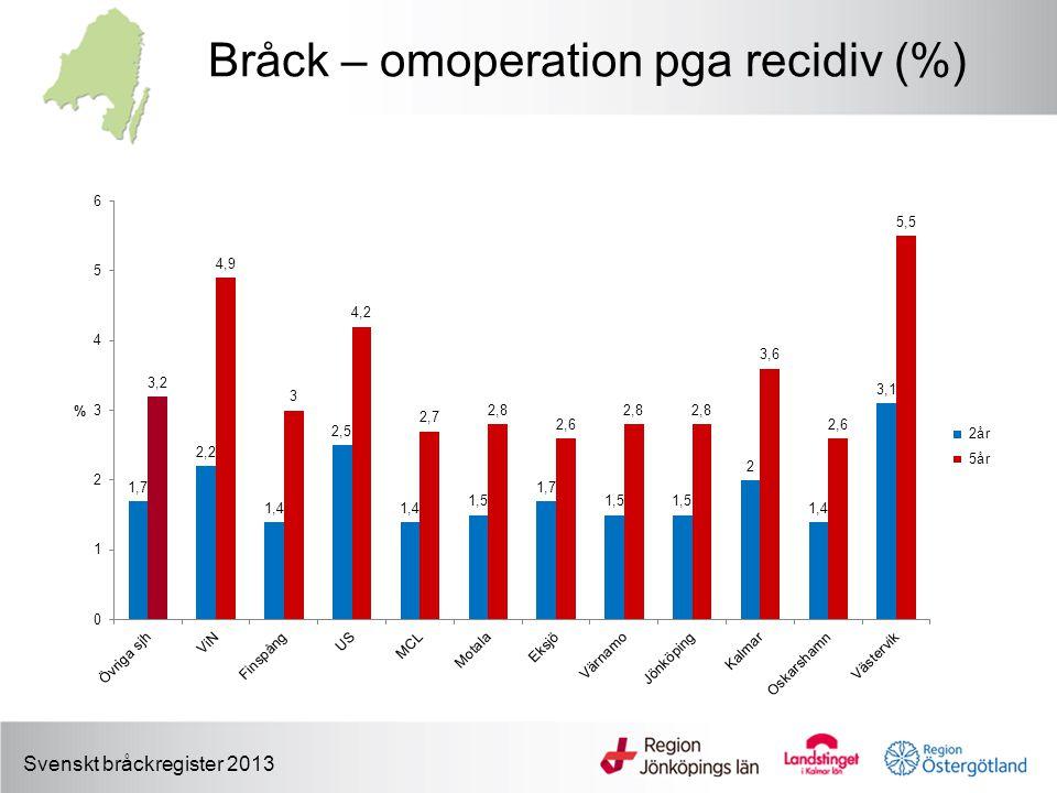 Bråck – omoperation pga recidiv (%) Svenskt bråckregister 2013